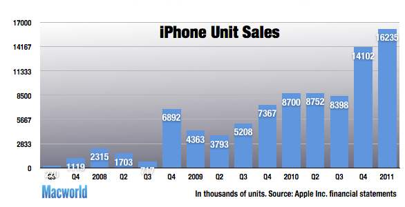 Rapid Iphone Sales Start
