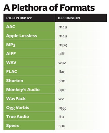 How to convert audio to other formats | Macworld
