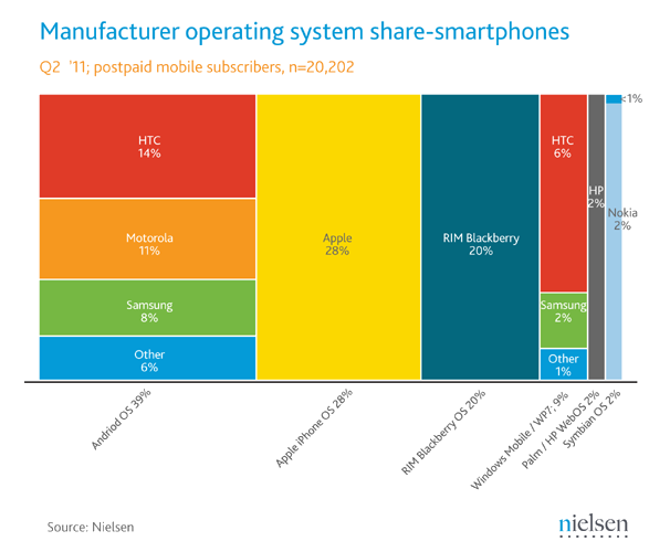 Android tops smartphone platforms, but Apple rules