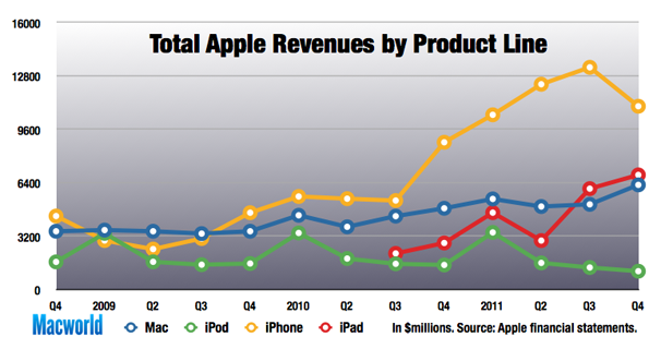 2011 in review: Apple's financial performance | Macworld