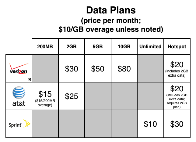 cheapest plan for iphone at amp t sprint and verizon the plans compared macworld 7342