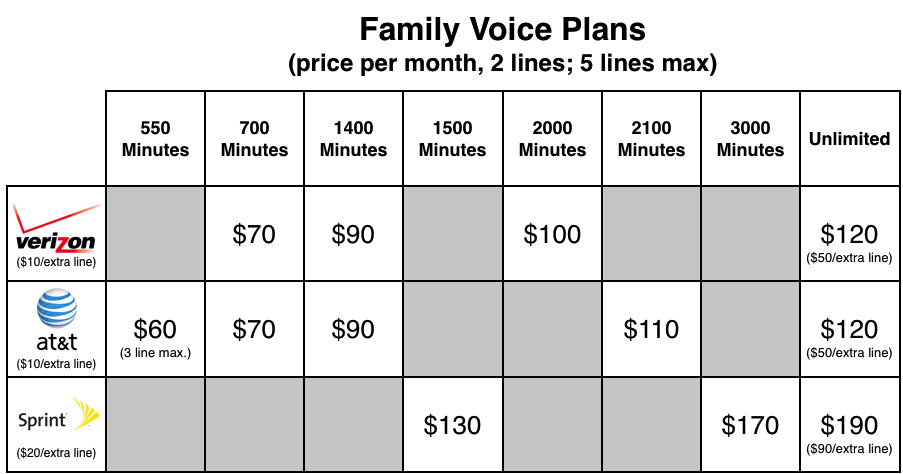 At t sprint and verizon the plans compared macworld for Spring family plans