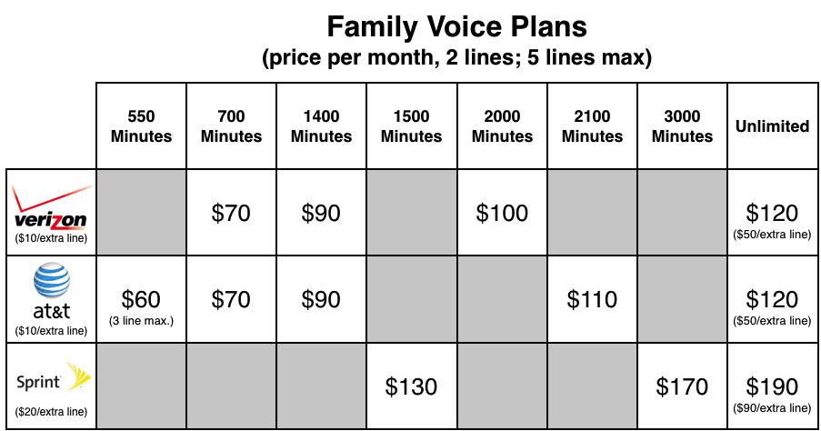 Verizon Family Plan Iphone