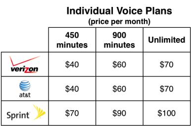 Ubtalking Iphone 4s Data Plans At T Verizon Or Sprint
