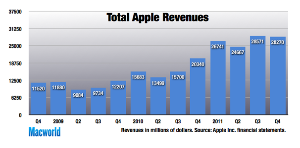 All Time Mac Ipad Sales Help Apple Turn In Record Quarter