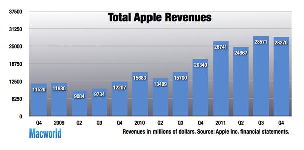 All-time Mac, iPad sales help Apple turn in record quarter