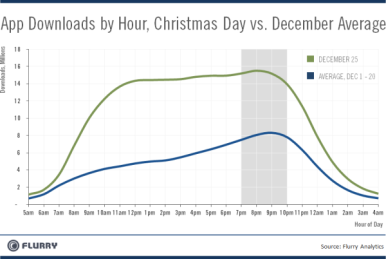 Breakdown of app downloads by the hour, courtesy of Flurry.