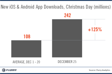 Daily app downloads by the millions, courtesy of Flurry.