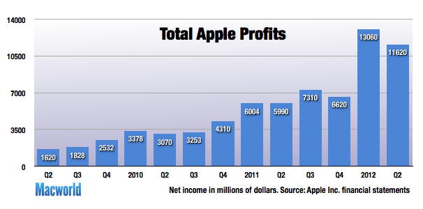 Apple Nearly Doubles Its Profits In Ios Driven Quarter