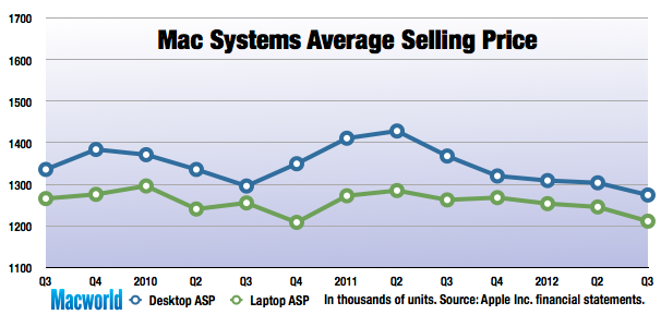 3979e9aef3f Mac sales are usually dominated by portables