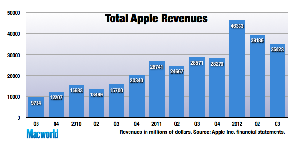 Record iPad sales help Apple enjoy revenue, profit growth ...