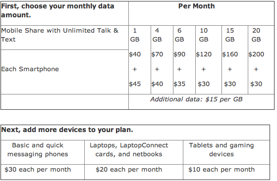 Atandt Data Plans Iphone