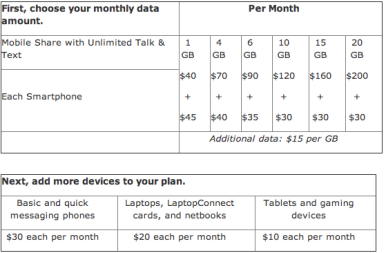 AT&T announces data sharing for mobile devices | Macworld