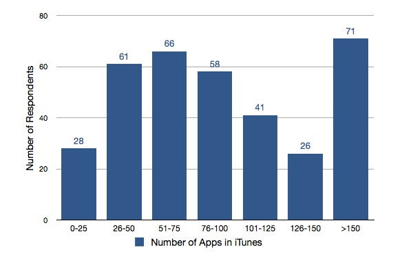 how many people have iphones how many iphone apps do you in itunes macworld 17032