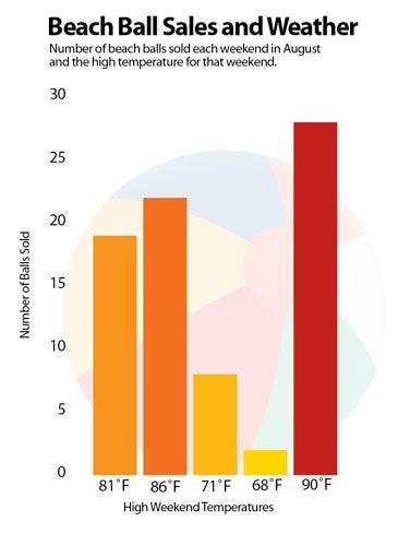 Good Chart Example