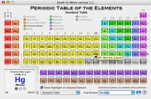 like any good periodic table