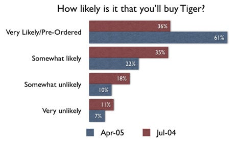 Tiger Survey Question 1