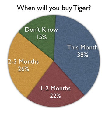 Tiger Survey Question 2