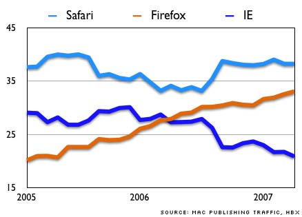 Browser Chart