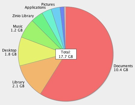 JDiskReport home directory—pie chart