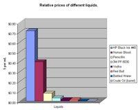 Graph of liquids