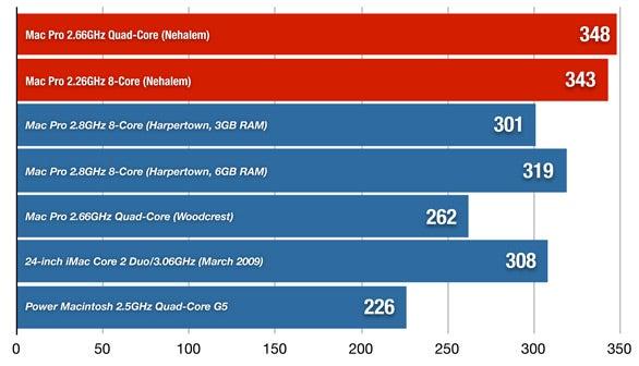 Quad-Core and Eight-Core Mac Pros (2009 editions) | Macworld