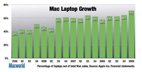 ... Apple's sales had been around 60 to 62 percent in recent quarters