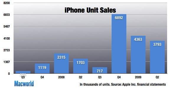 iphone_units