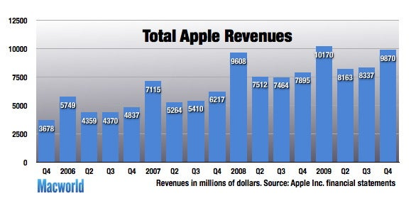 apple financial statements