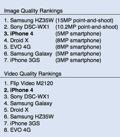 iPhone 4 camera beats the smartphone competition | Macworld