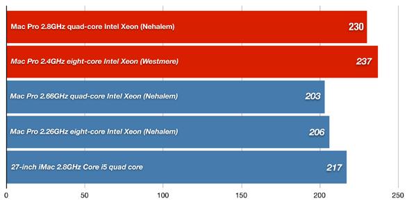 Quad core and eight-core Mac Pros (Mid 2010) | Macworld